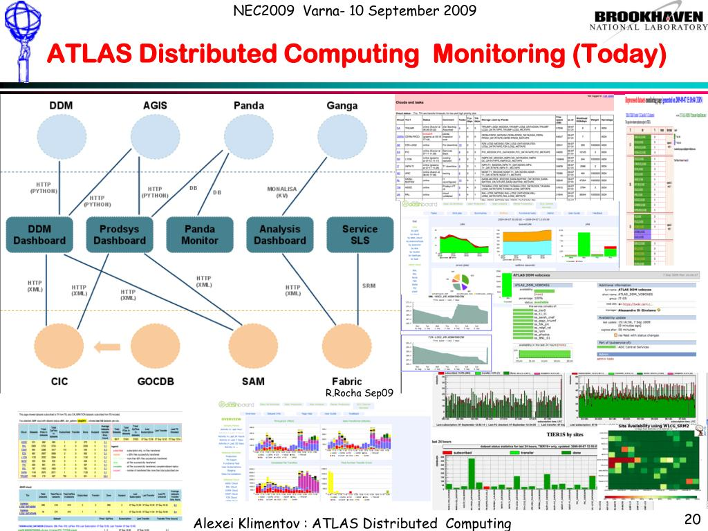 ATLAS Distributed Computing  Monitoring (Today)