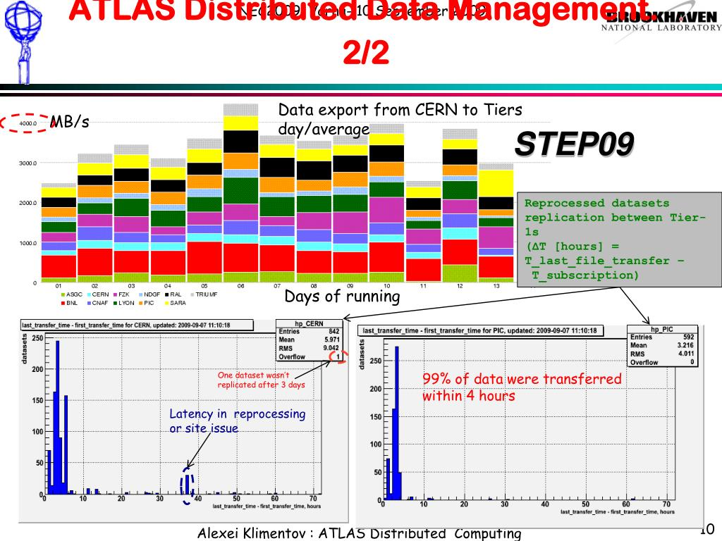 ATLAS Distributed Data Management. 2/2
