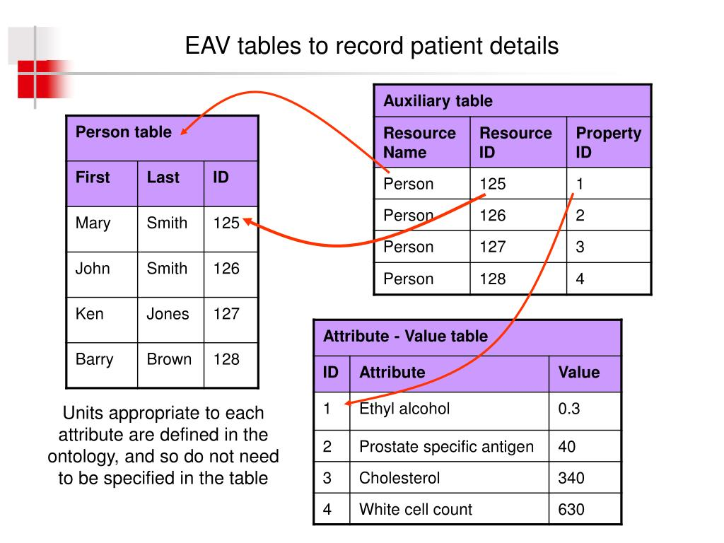 EAV tables to record patient details