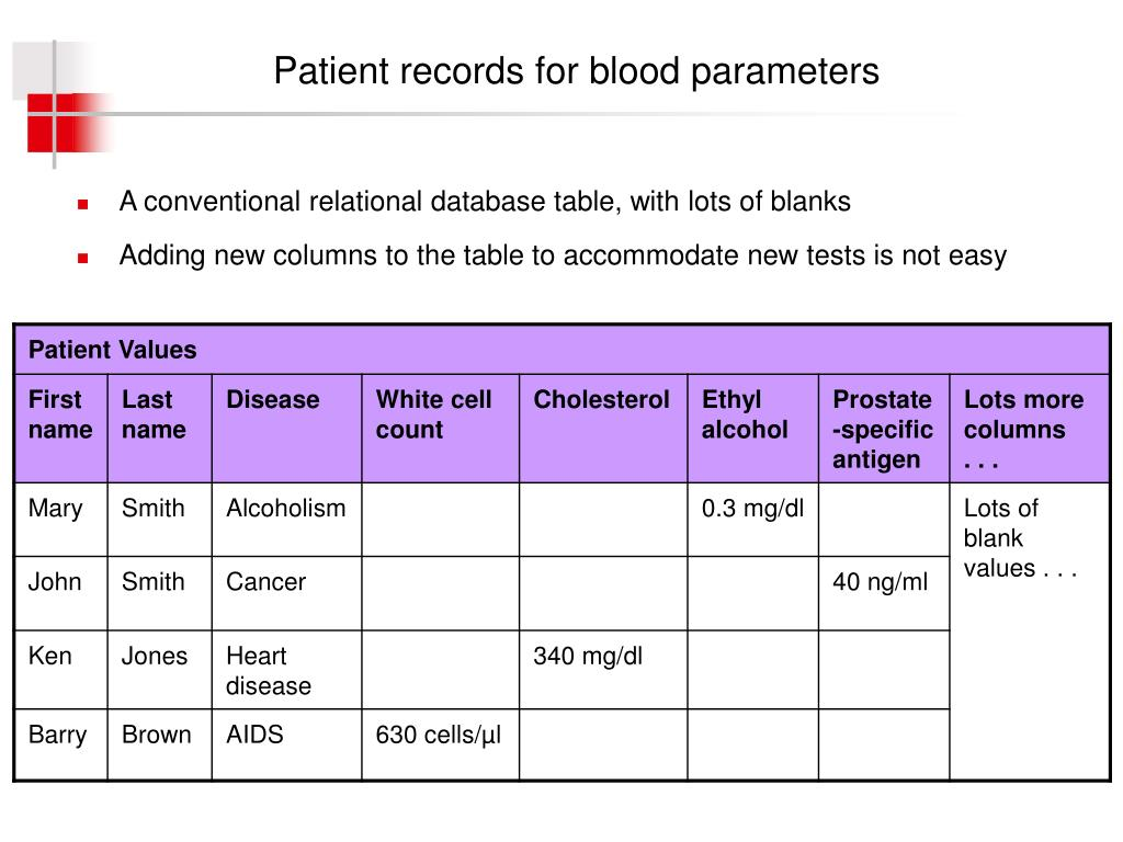 Patient records for blood parameters