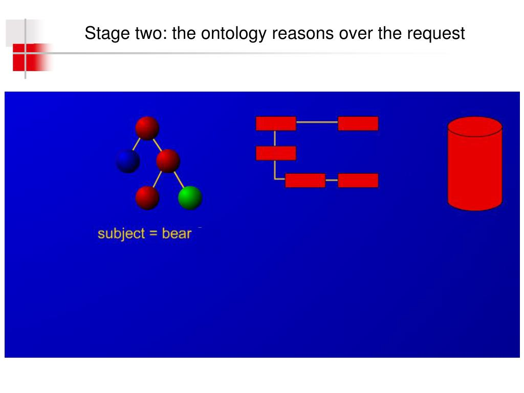 Stage two: the ontology reasons over the request