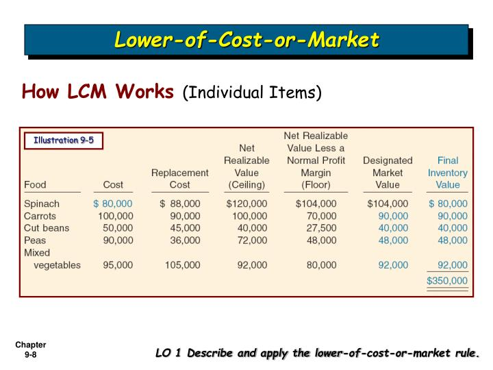 adjusting lower cost or market inventory on valuation Abstract using absorption costing, manufacturing firms can manipulate production (relative to sales) to shift fixed costs between cost of goods sold and inventory accounts, thereby managing earnings either upward or downward.