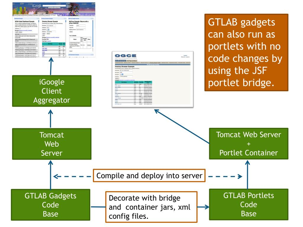 GTLAB gadgets can also run as portlets with no code changes by using the JSF portlet bridge.