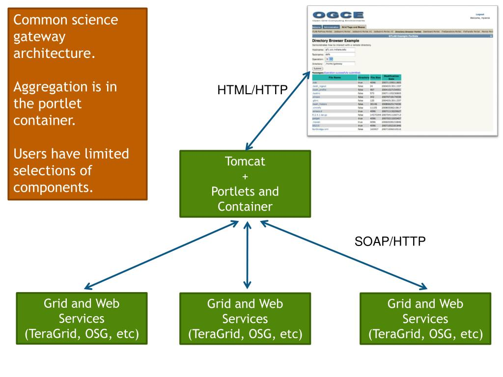 Common science gateway architecture.