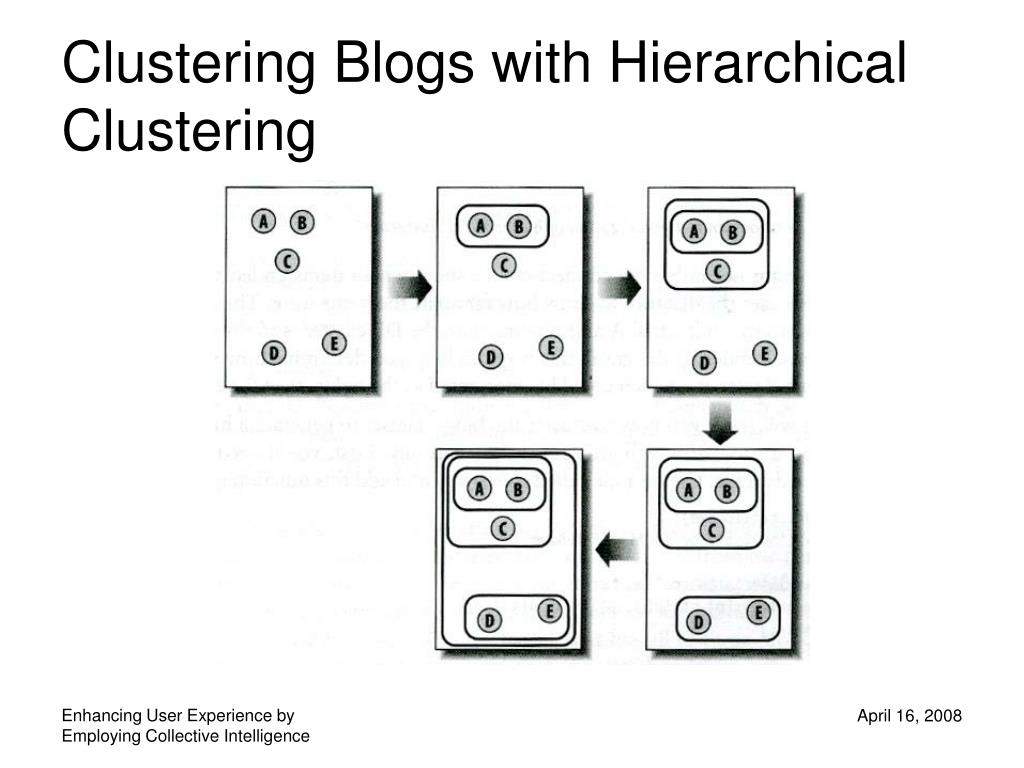 Clustering Blogs with Hierarchical Clustering