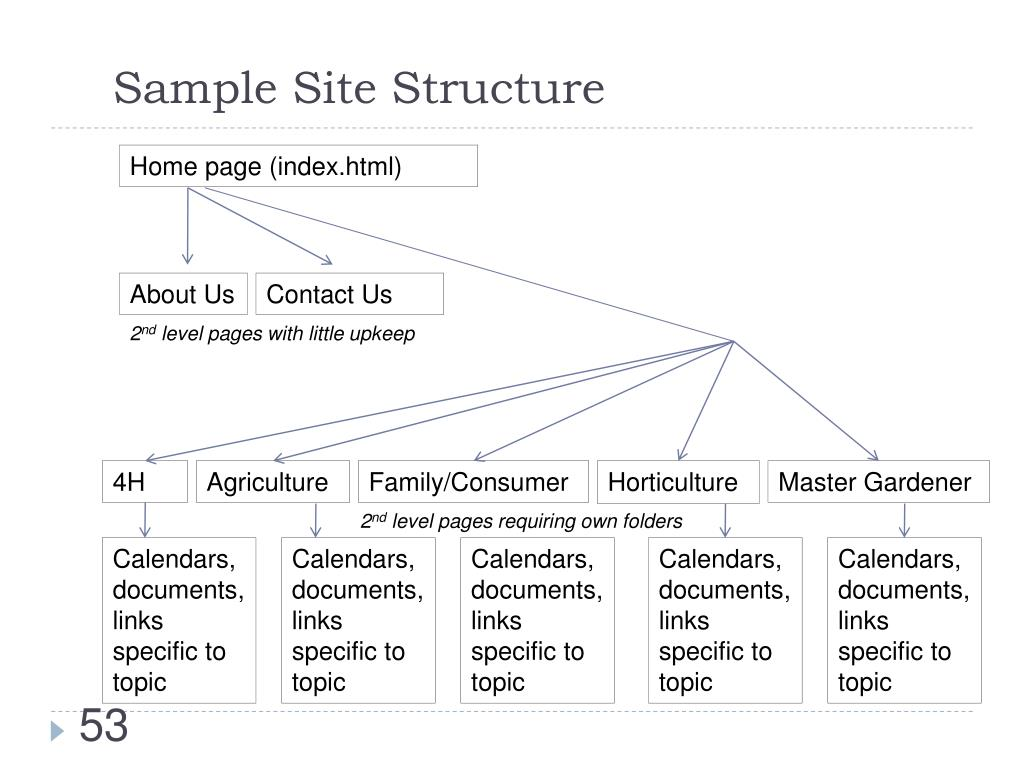 Sample Site Structure