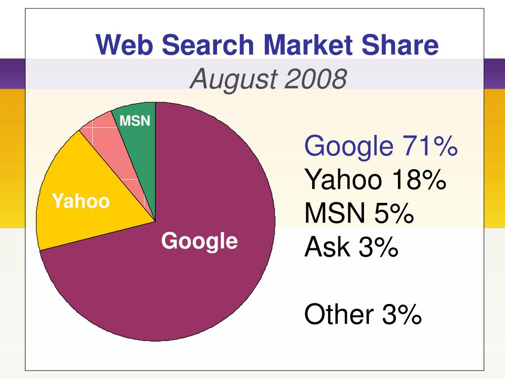 Web Search Market Share