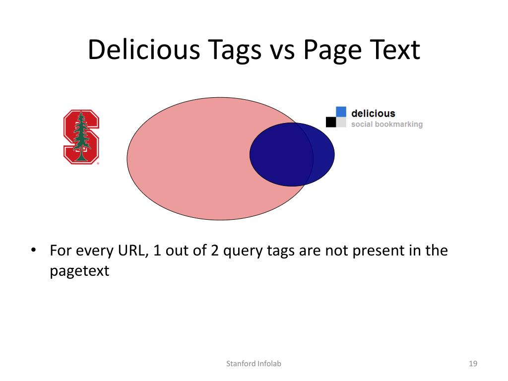 Delicious Tags vs Page Text