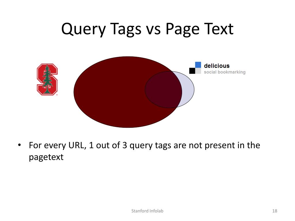Query Tags vs Page Text