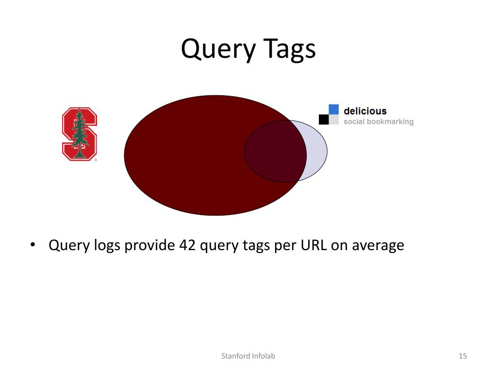 Query Tags