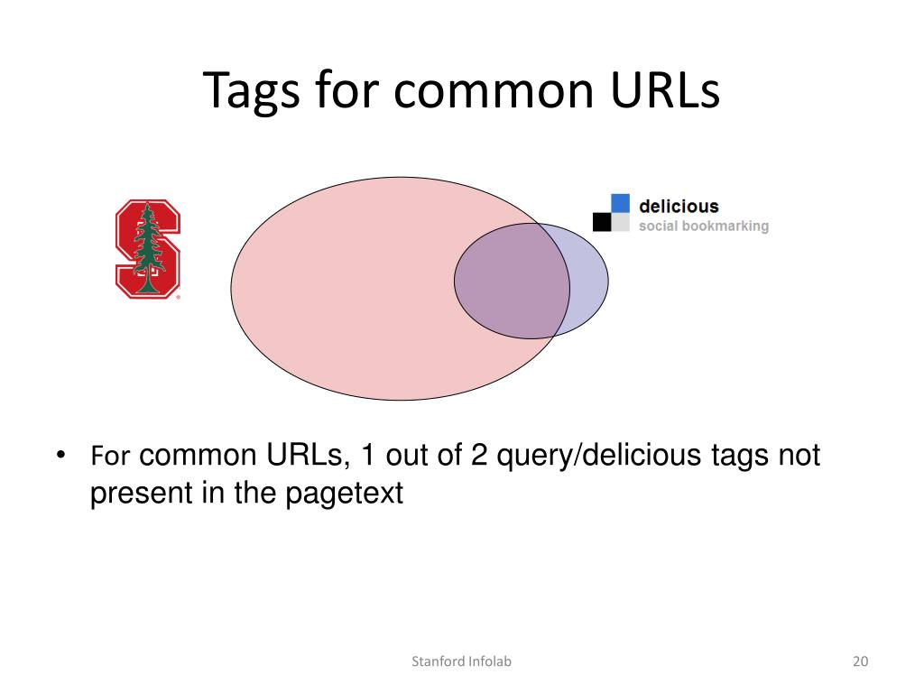 Tags for common URLs