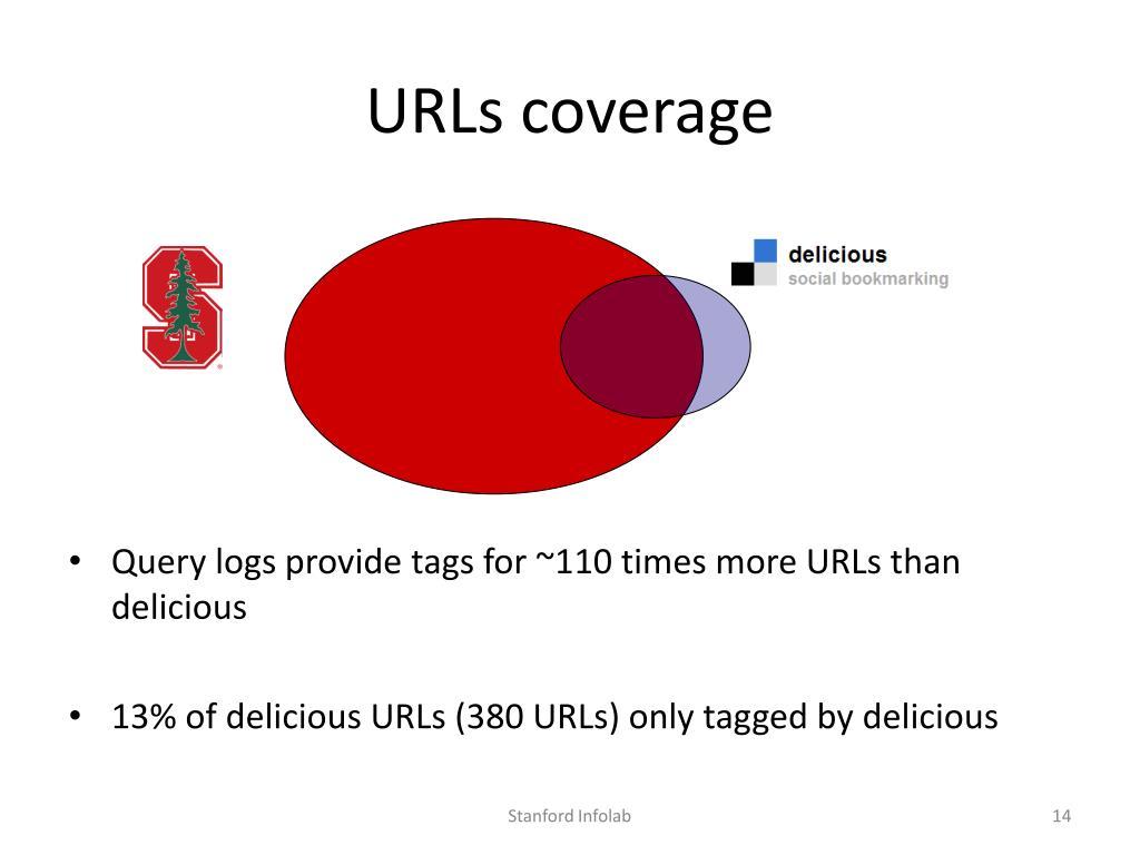 URLs coverage
