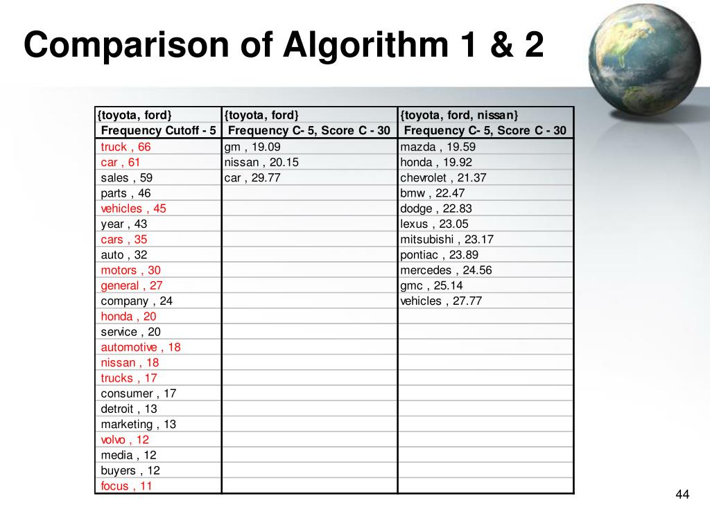 Comparison of Algorithm 1 & 2