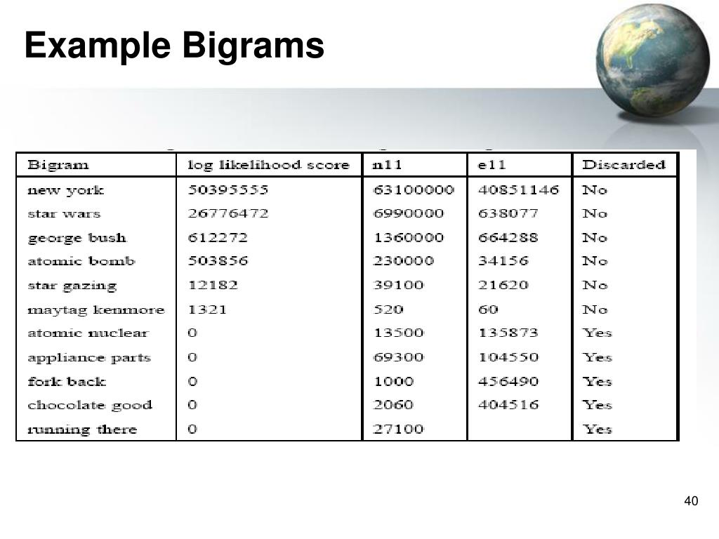 Example Bigrams