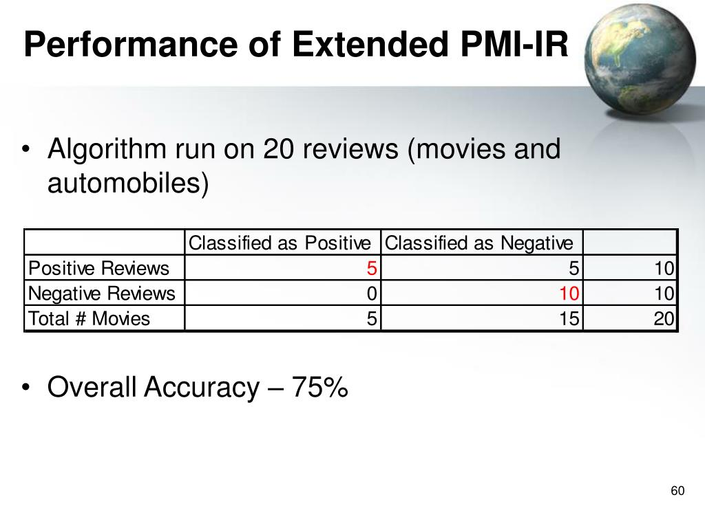 Performance of Extended PMI-IR