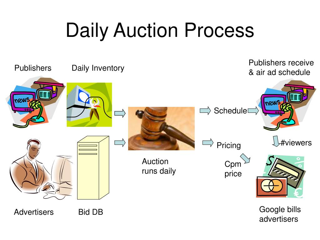 Daily Auction Process