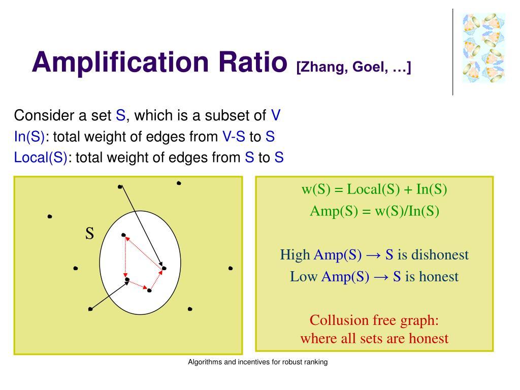 Amplification Ratio