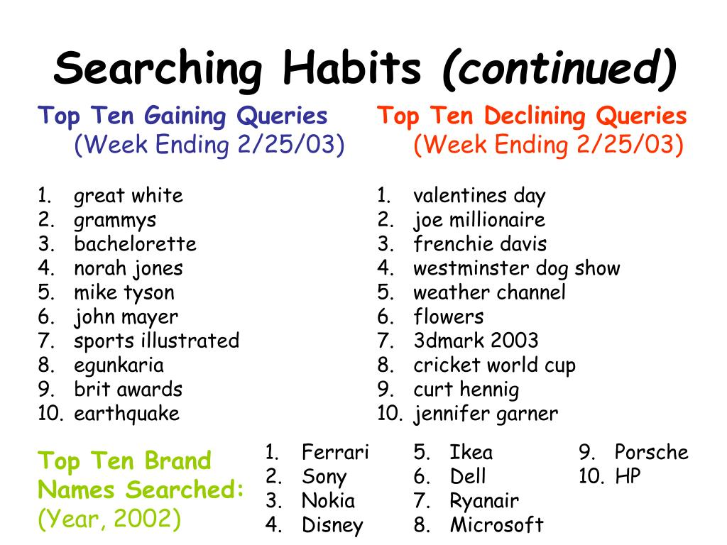 Searching Habits