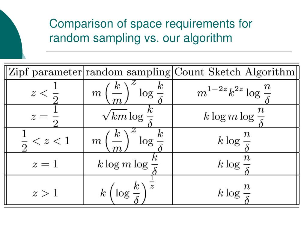 Comparison of space requirements for random sampling vs. our algorithm