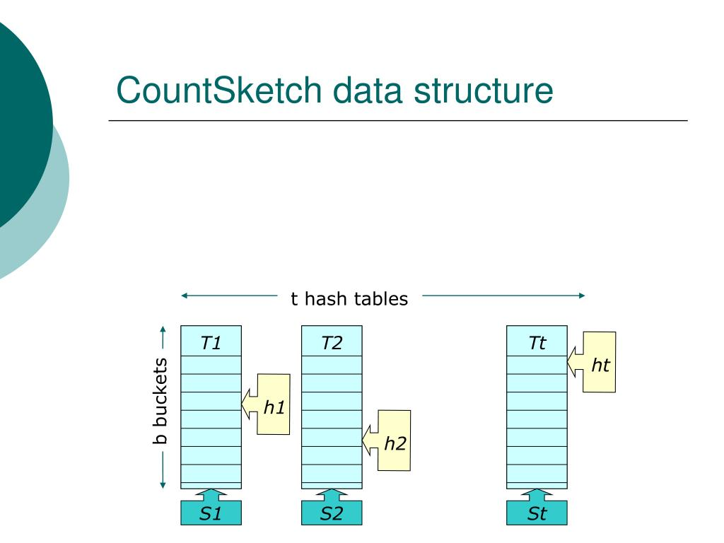 CountSketch data structure