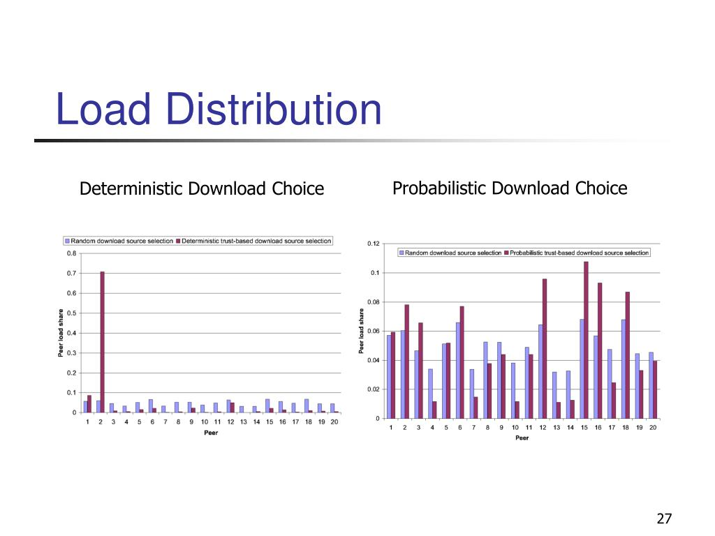 Load Distribution