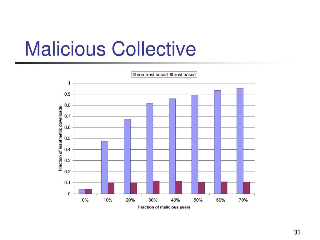Malicious Collective