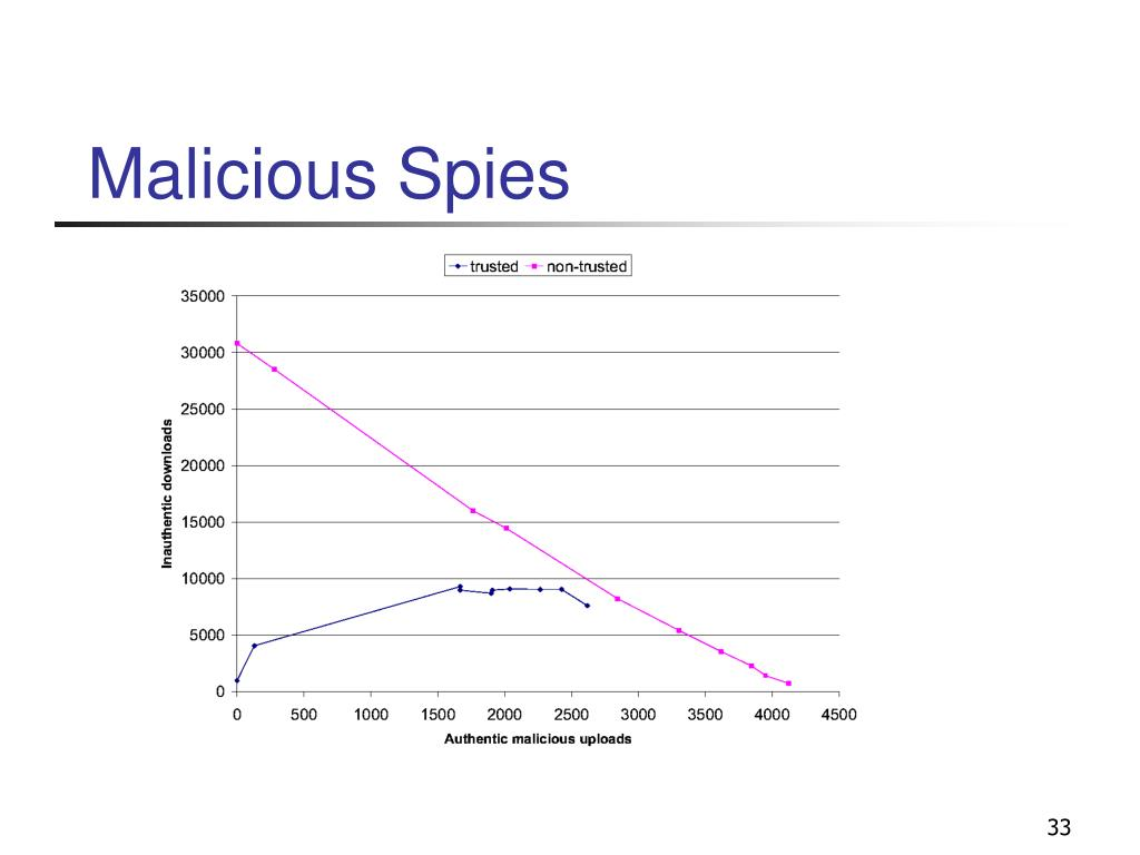 Malicious Spies