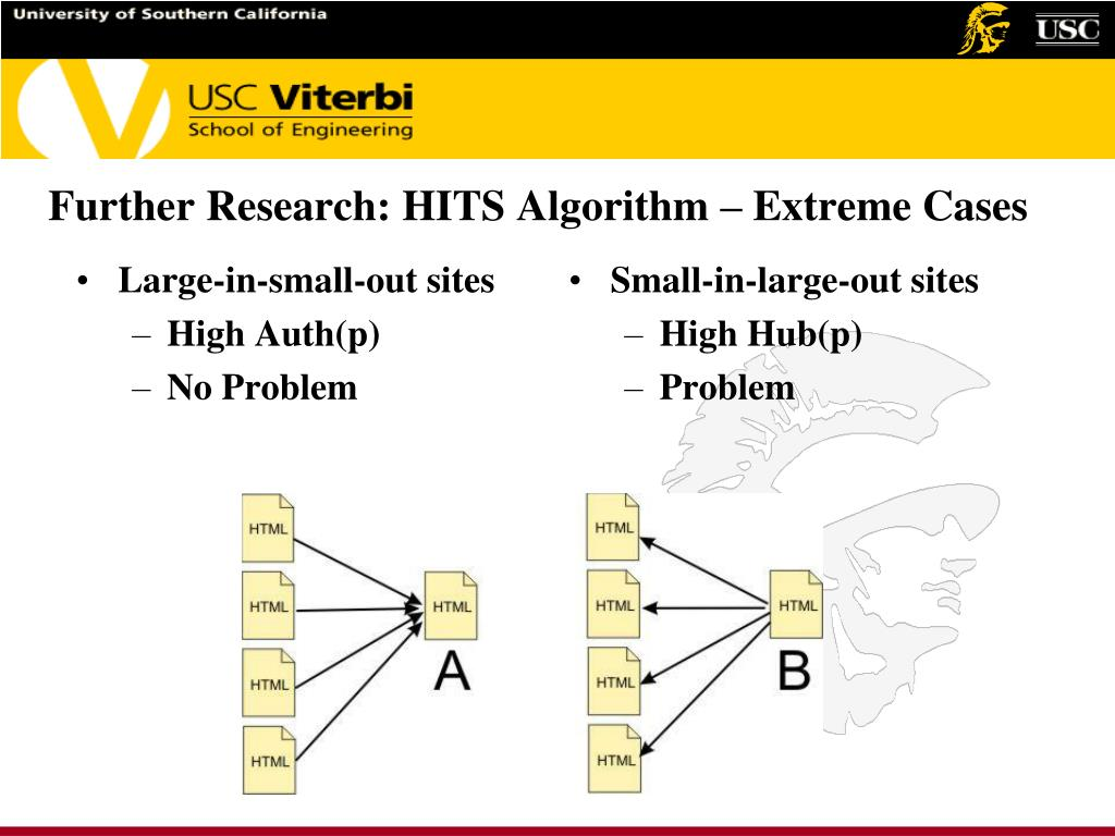 Further Research: HITS Algorithm – Extreme Cases
