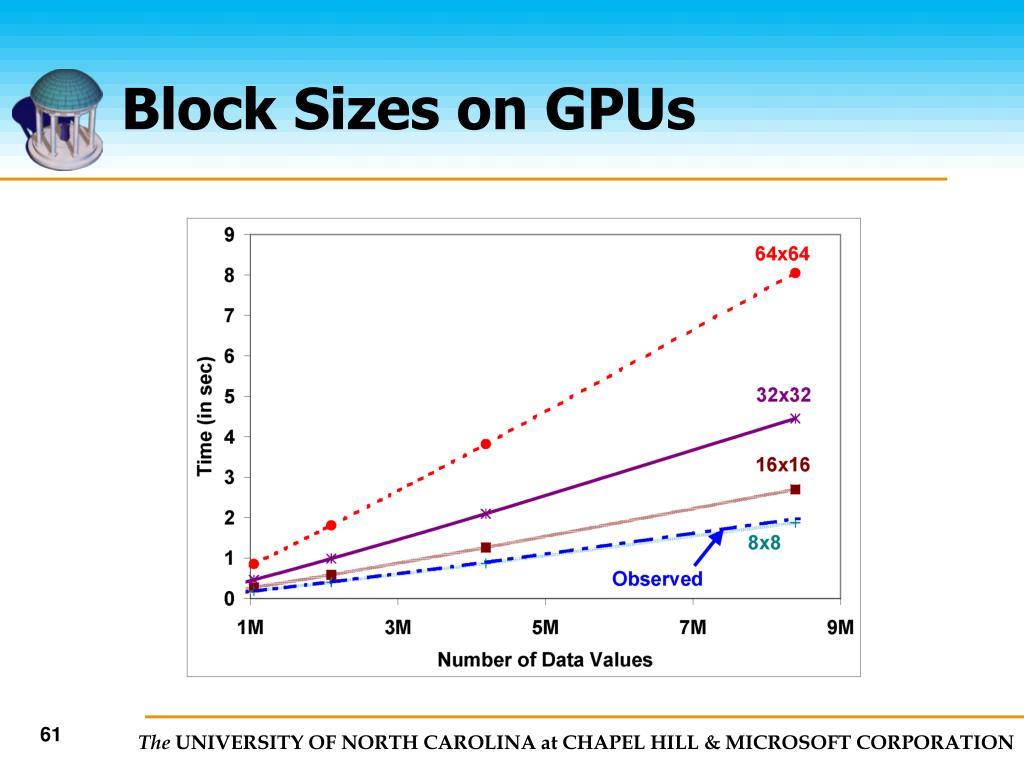 Block Sizes on GPUs