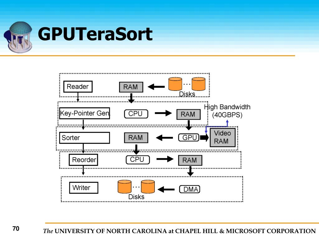 GPUTeraSort