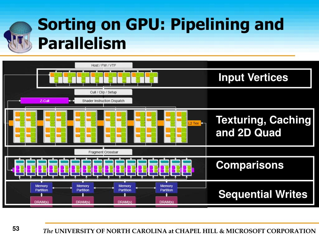 Sorting on GPU: Pipelining and Parallelism