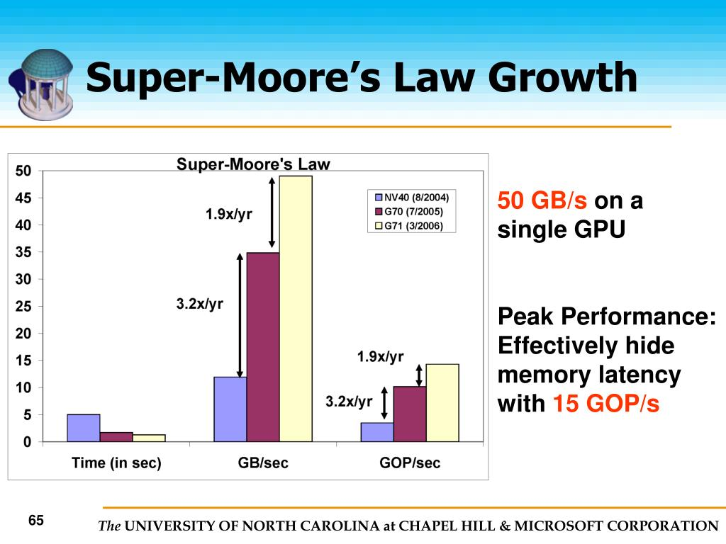 Super-Moore's Law Growth