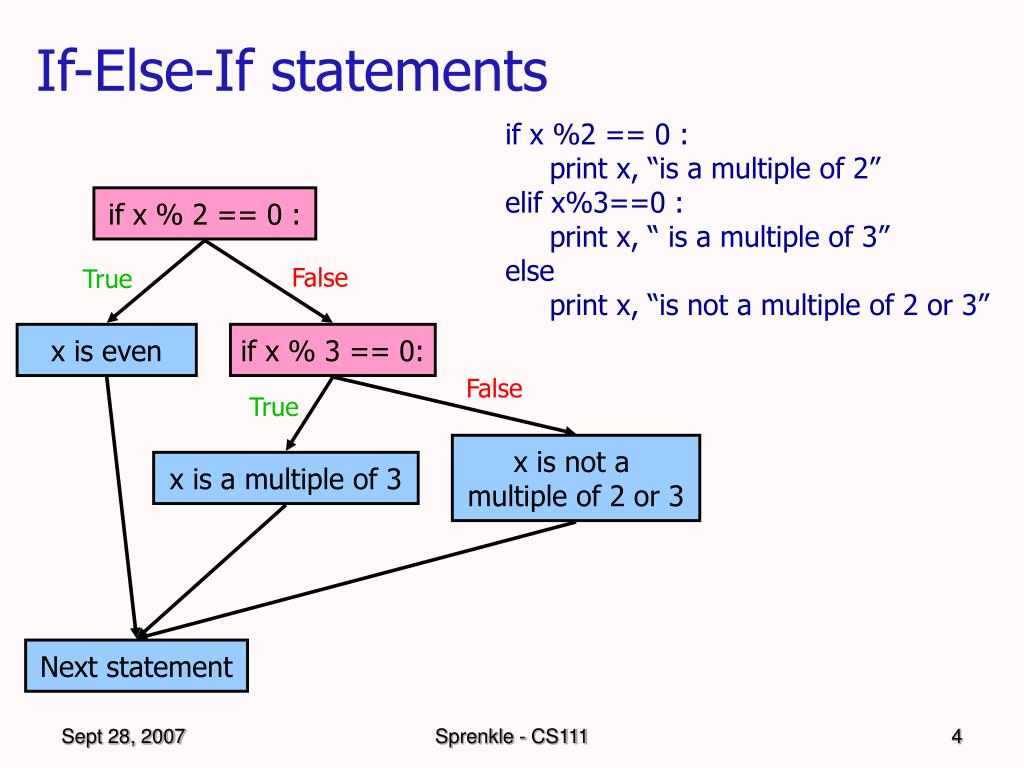 If-Else-If statements