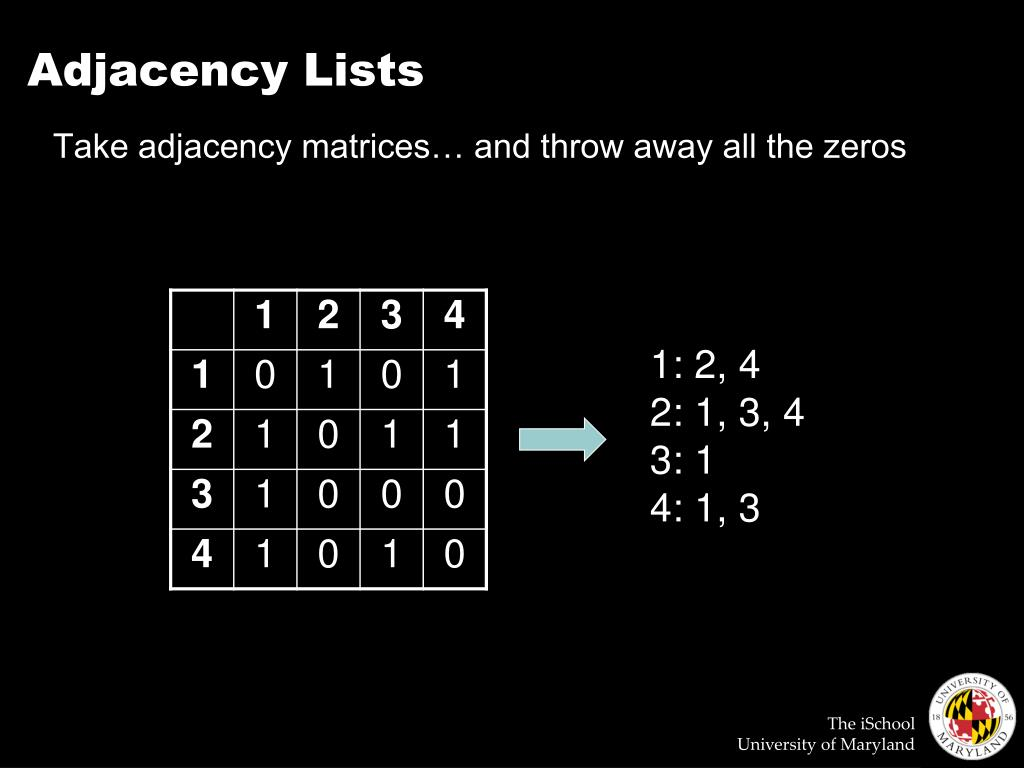Adjacency Lists