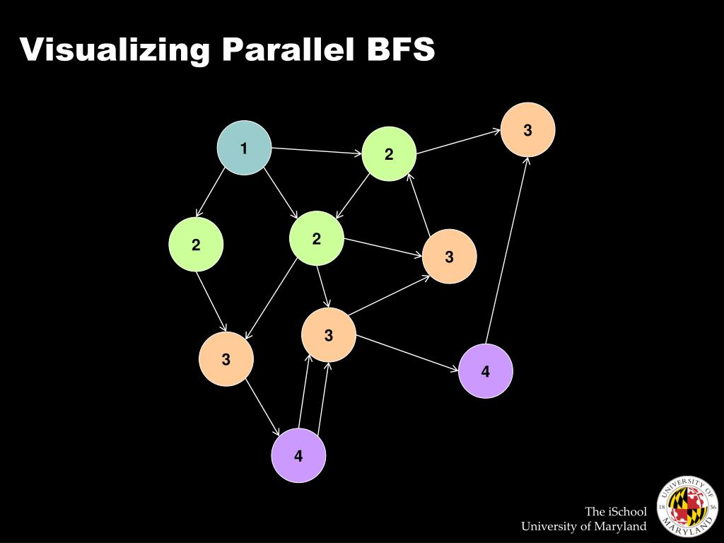 Visualizing Parallel BFS