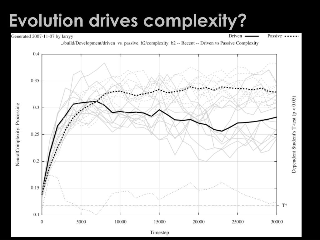Evolution drives complexity?