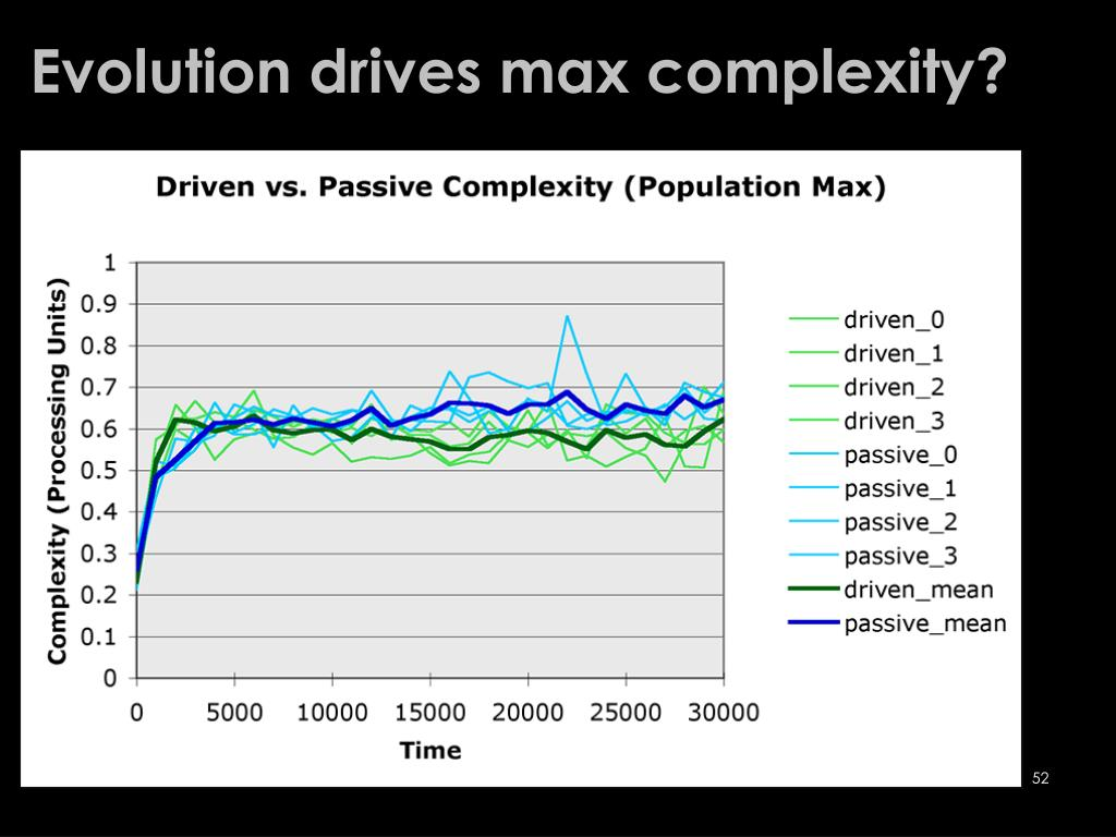 Evolution drives max complexity?