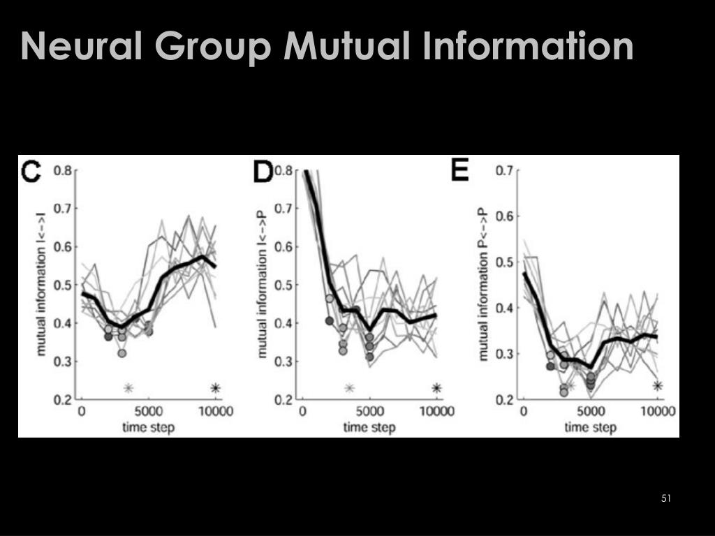 Neural Group Mutual Information