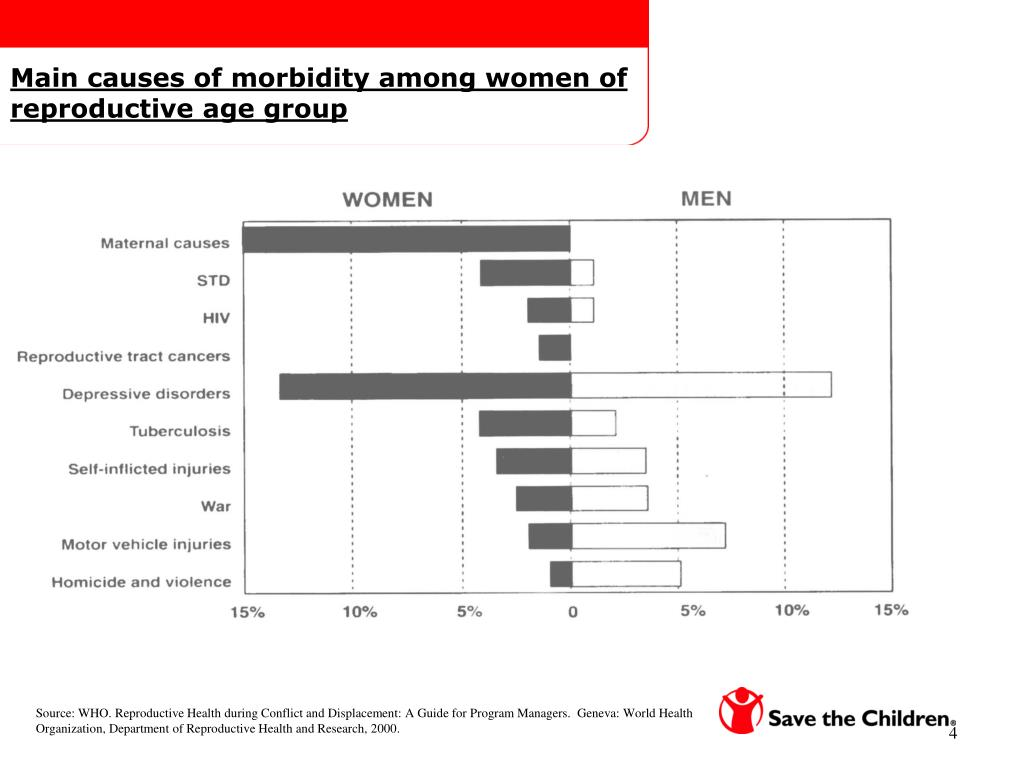 Main causes of morbidity among women of reproductive age group