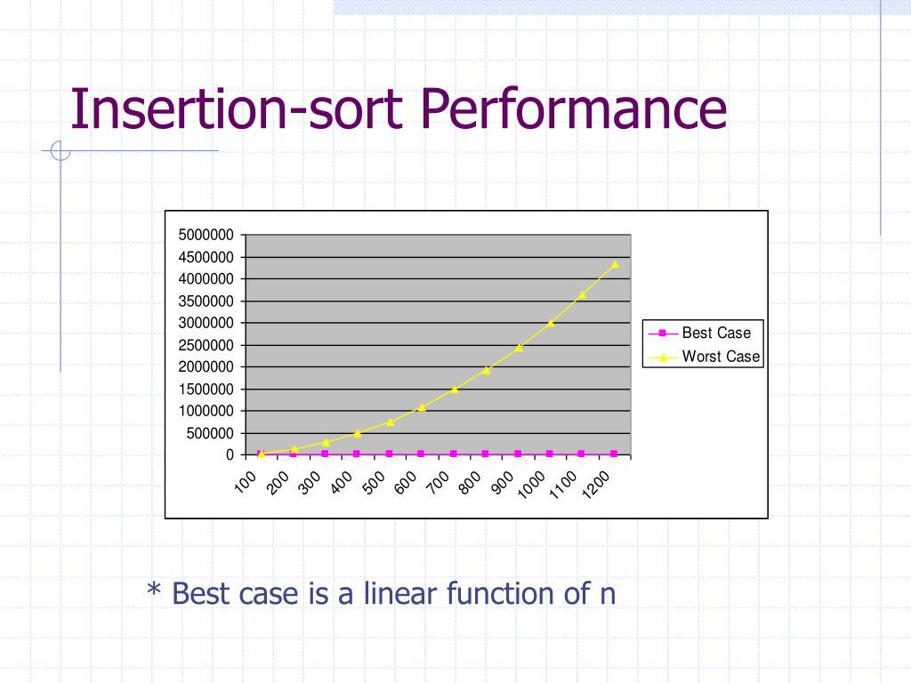 Insertion-sort Performance