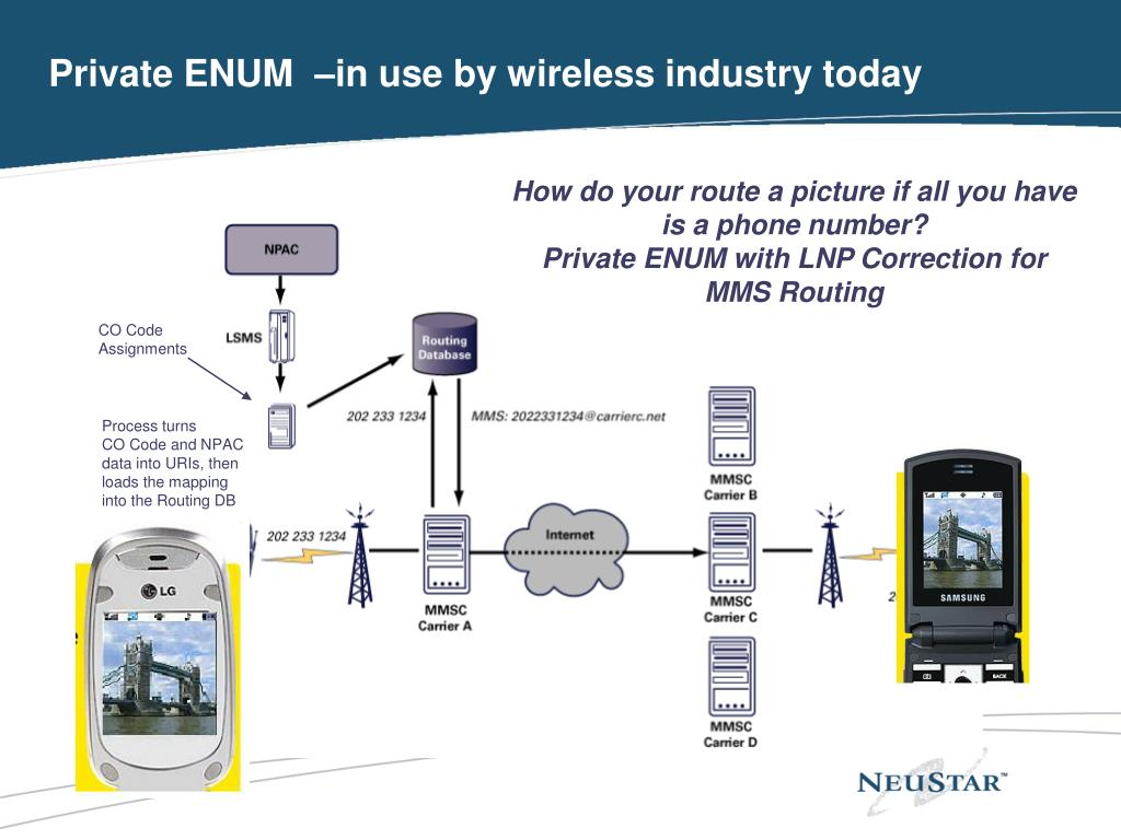 Private ENUM  –in use by wireless industry today