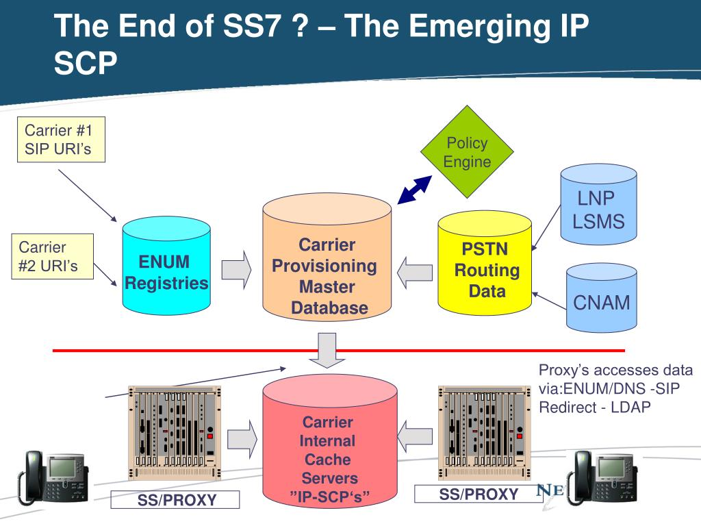 The End of SS7 ? – The Emerging IP SCP