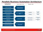 parallels business automation architecture