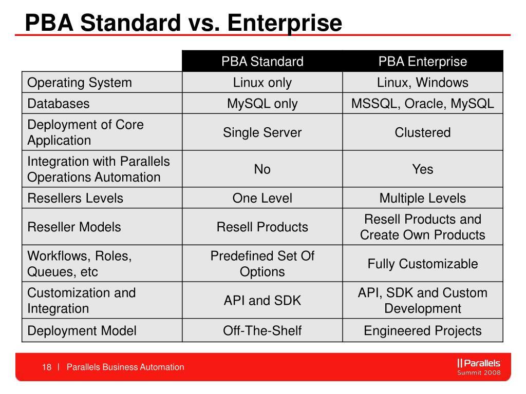 PBA Standard vs. Enterprise