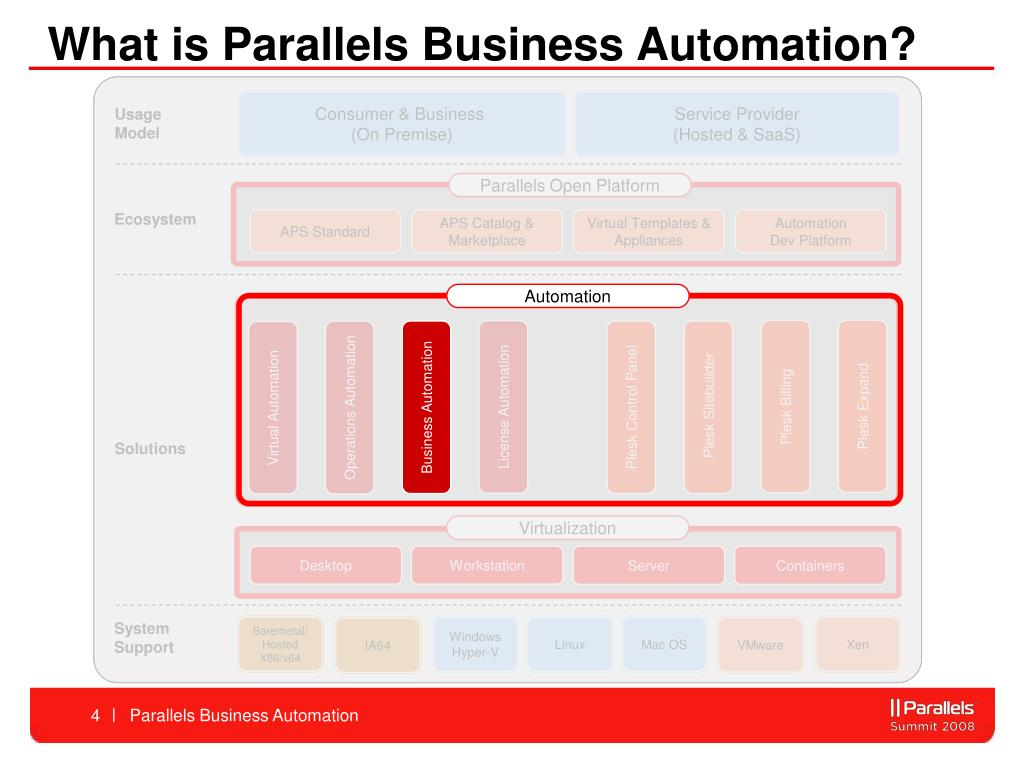 What is Parallels Business Automation?