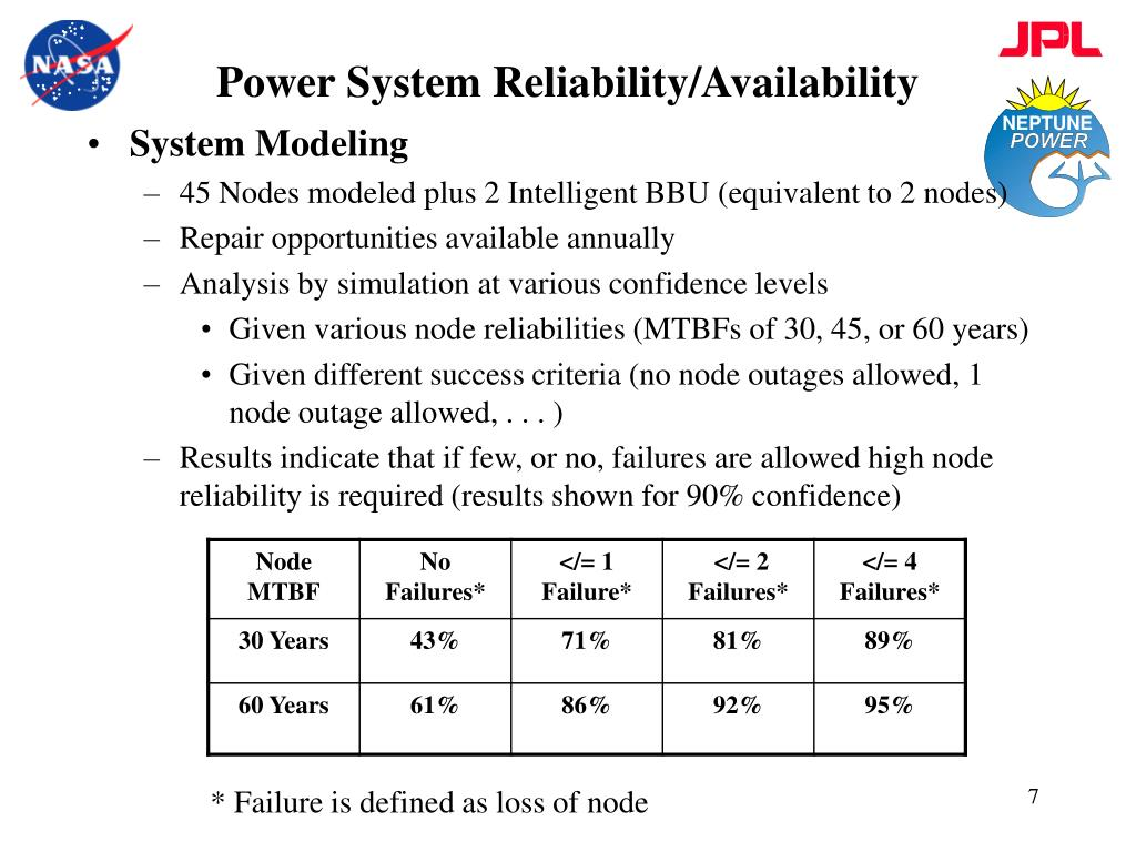 Power System Reliability/Availability