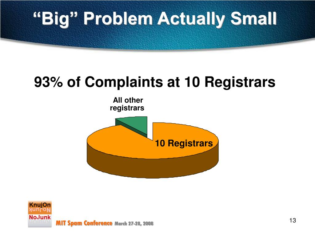 93% of Complaints at 10 Registrars