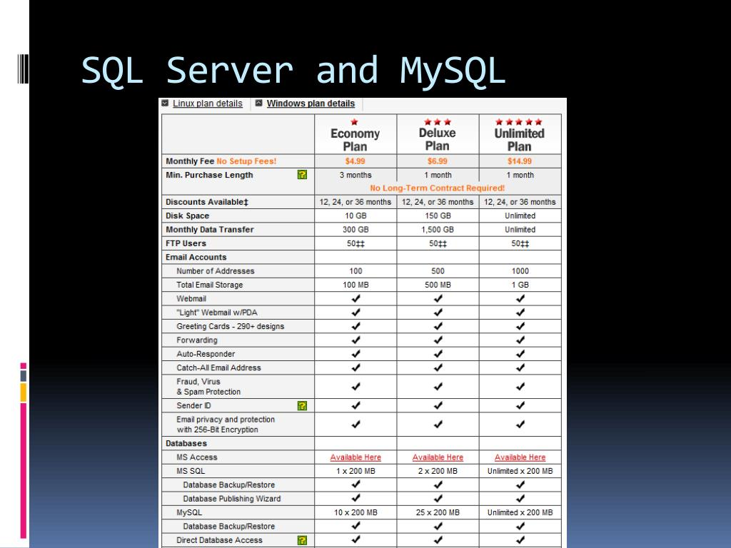 SQL Server and