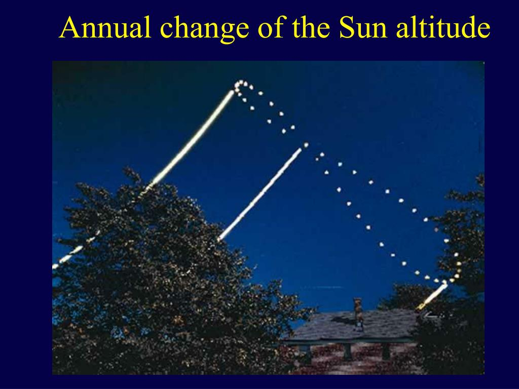Annual change of the Sun altitude