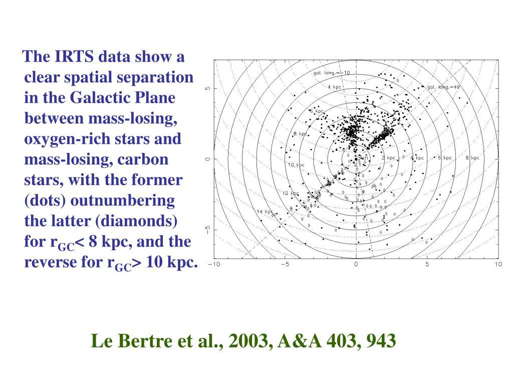 Le Bertre et al., 2003, A&A 403, 943